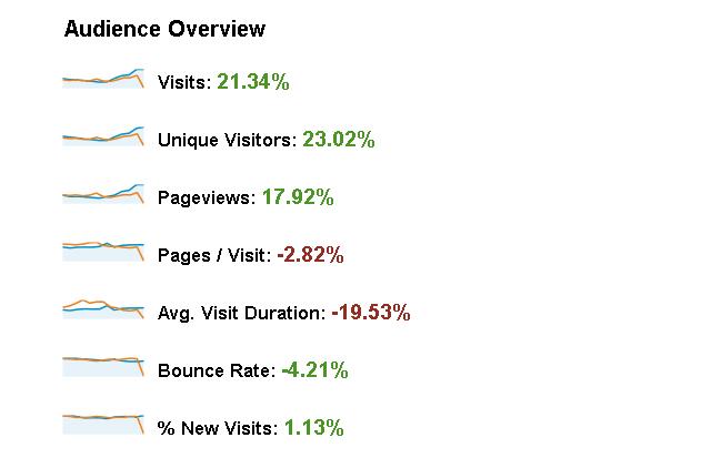 GamesLine.ro, evolutie generala Google Analytics